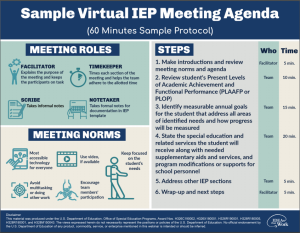 Image of infographic showing the virtual IEP sample agenda